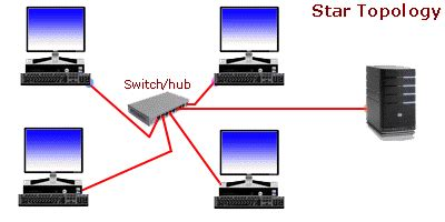 Advantages and Disadvantages of Using Laptop in Points